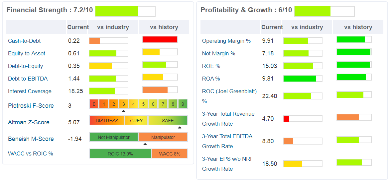 Alamo Group - rappresentati i principali ratios correnti riguardanti la struttura finanziaria e la profittabilità aziendale.