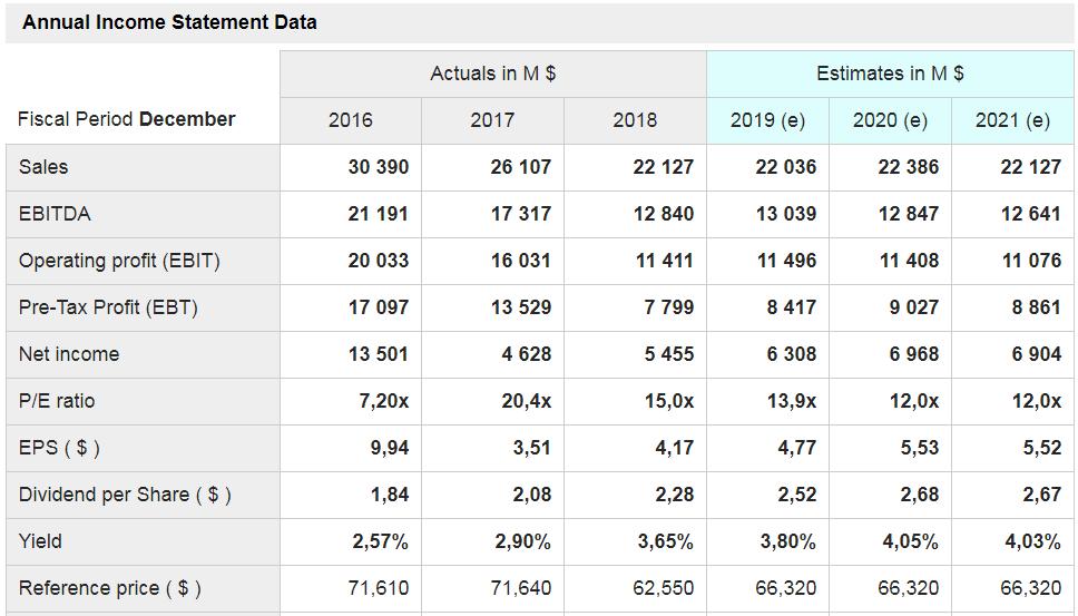 Gilead - le principali voci di conto economico a consuntivo (ultimi tre anni) e previsionali (prossimi tre anni) secondo il consenso degli analisti.