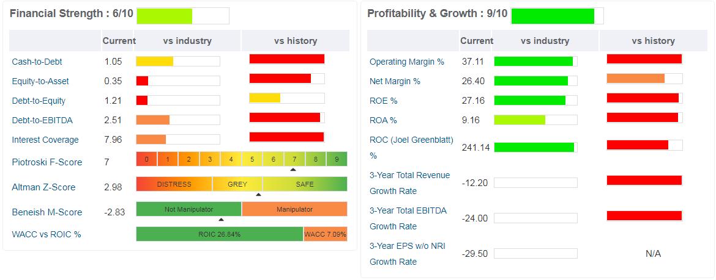 Gilead - sono rappresentati i principali ratios correnti riguardanti la struttura finanziaria e la profittabilità aziendale