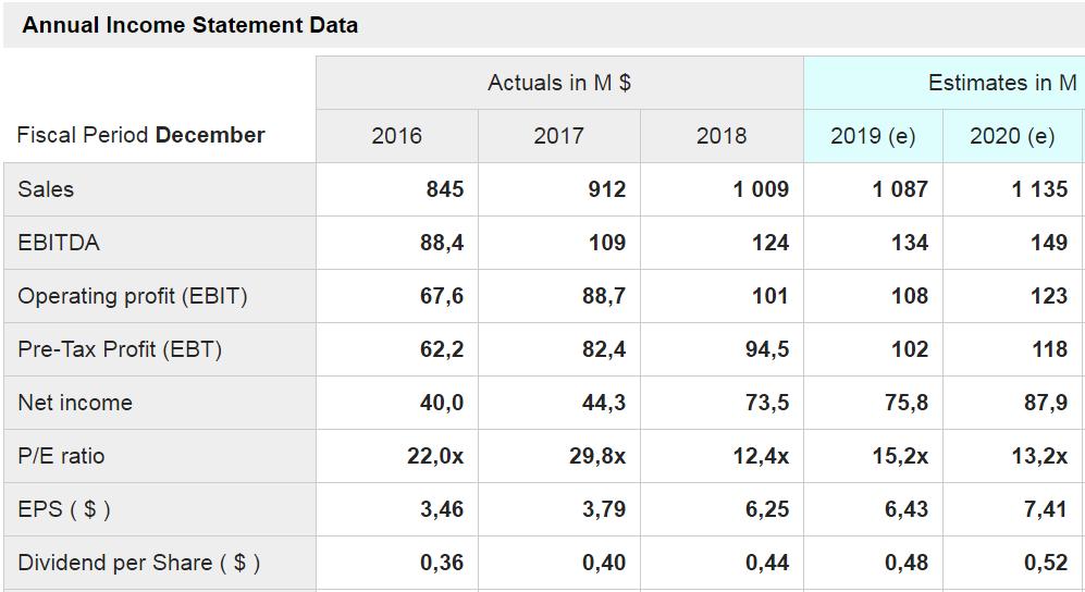 alamo group - rappresentati i principali dati a consuntivo degli ultimi tre anni e i dati previsionali per i prossimi due anni