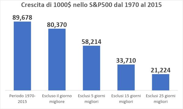 grafico - Rappresenta la crescita di 1000 dollari investiti nel mercato americano dal 1970-2015