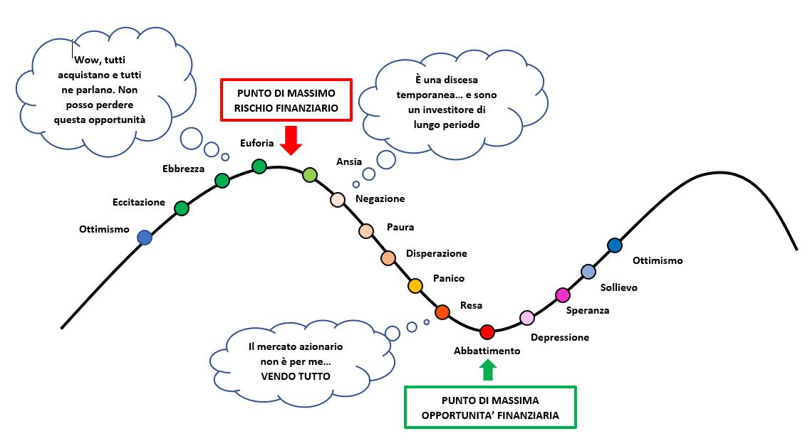 grafico - Rappresenta le emozioni tipiche di ogni investitore che si lascia guidare dal rumore quando investe.