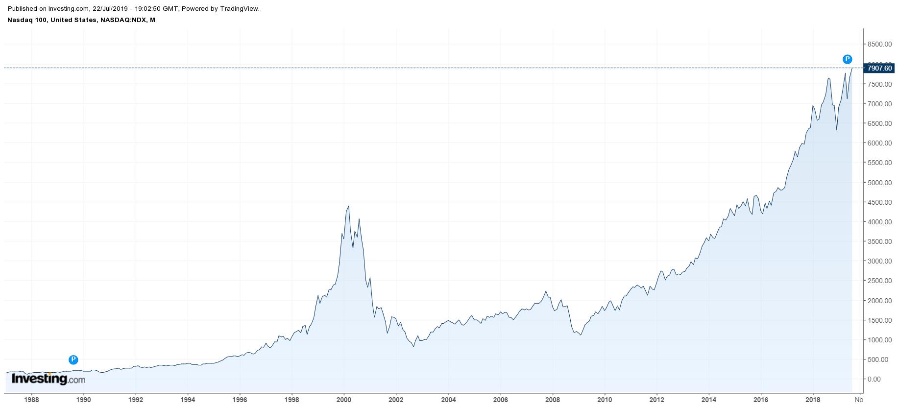 grafico - bolla dot-com sul Nasdaq del 2020