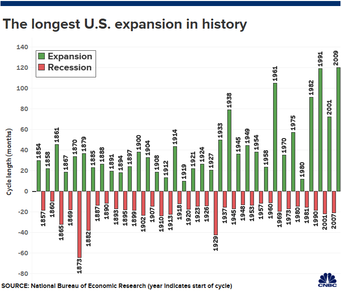 the-longest-U.S.-expansion-in-history