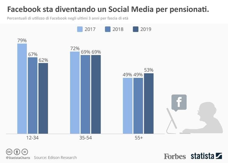 grafico - fb sta diventando un social per pensionati