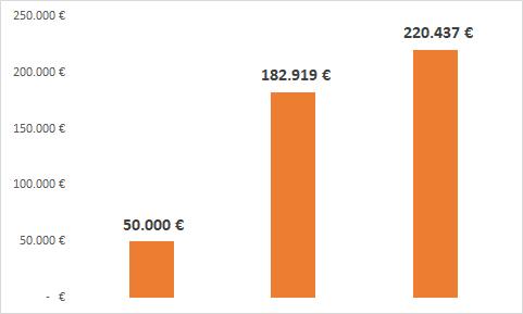 grafico - 50.000 euro al 6,7% in 20 anni diventano 182.919 euro. Al 7,7% diventano 220.437