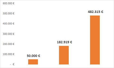 grafico - 50.000 euro investiti per 20 anni al 12% annuo, diventeranno 482.315