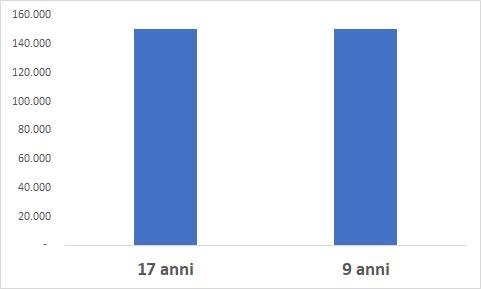 grafico - Nel caso di rendimento annuo del 7% ci vorranno 19 anni per trasformare 50.000 euro in 150.000 contro i 9 anni se il rendimento sarà del 13%.