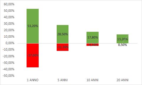 grafico - più l'orizzonte di investimento si allunga più il rischio di rendimenti medi annui negativi, diminuisce fino ad azzerarsi completamente