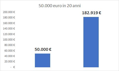 l'ipotetico ritorno di un investimento azionario di 50.000 € in 20 anni con un rendimento medio statistico del 6,7%