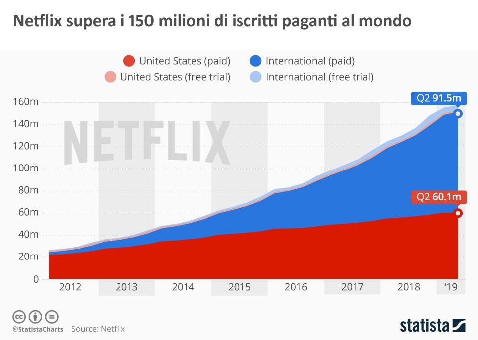grafico - netflix supera 150 milioni di iscritti paganti al mondo