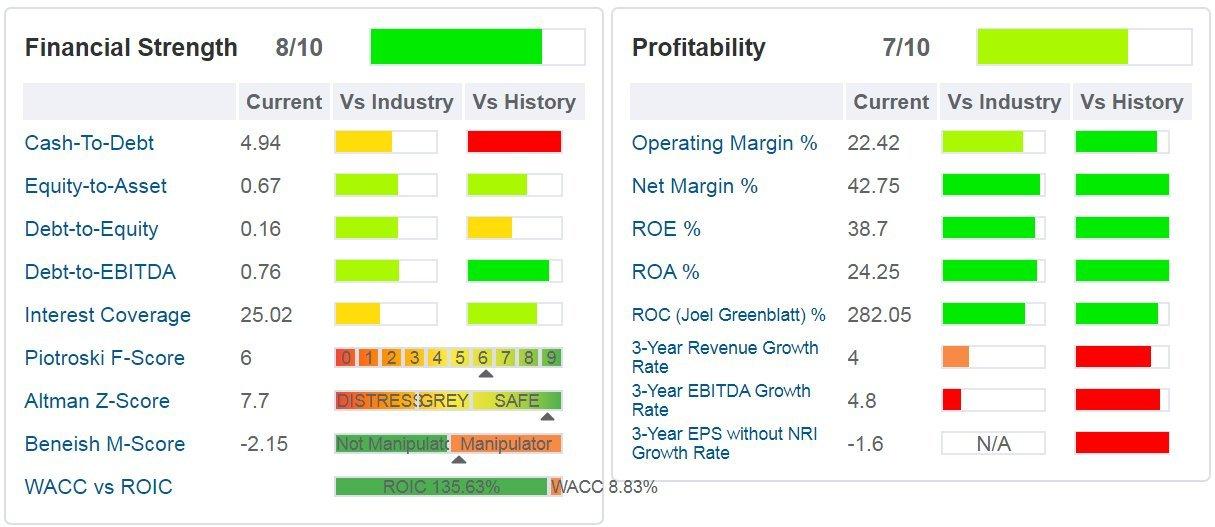 EA - Nella tabella sopra sono indicati i principali ratios di salute finanziaria, di profittabilità e di crescita