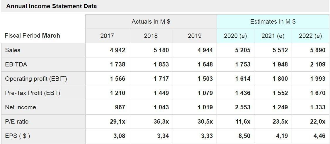EA - grafico - mostrati i dati delle principali voci di conto economico a consuntivo degli ultimi tre anni e quelli stimati per i prossimi tre anni