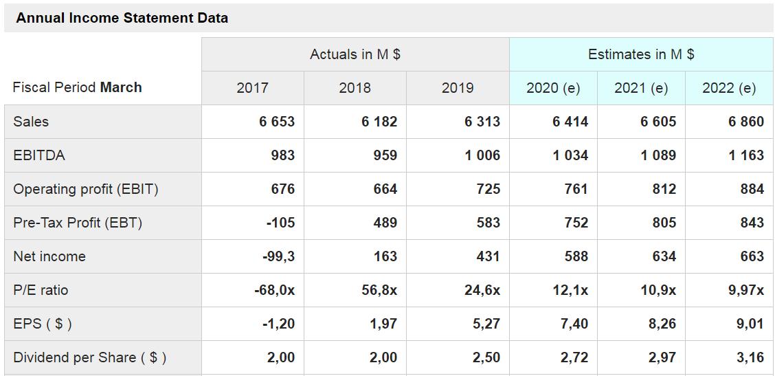 Ralph Lauren-grafico coi dati delle principali voci di conto economico a consuntivo degli ultimi tre anni e quelli stimati per i prossimi tre anni