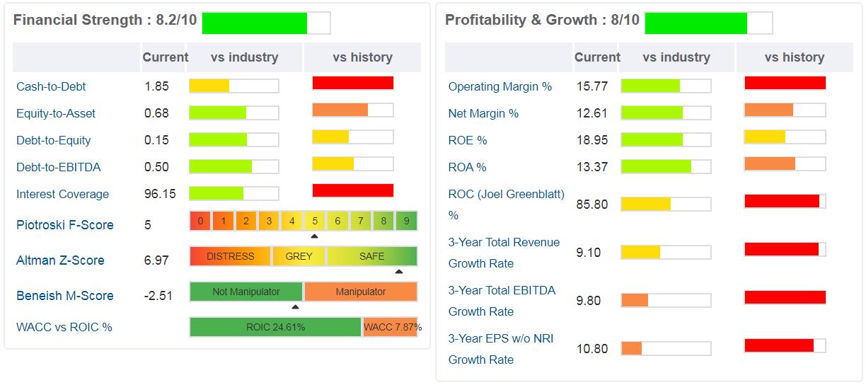 cognizant-grafico- principali ratios suddivisi in due sezioni, quella finanziaria e quella relativa alla profittabilità e alla crescita