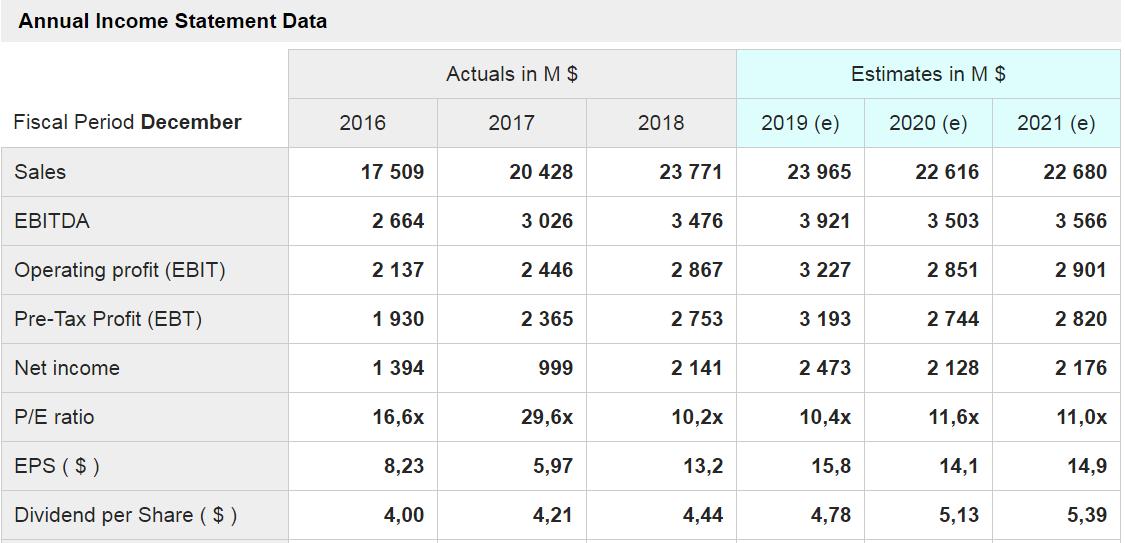 cumminis-grafico coi dati delle principali voci di conto economico a consuntivo degli ultimi tre anni e quelli stimati per i prossimi tre anni