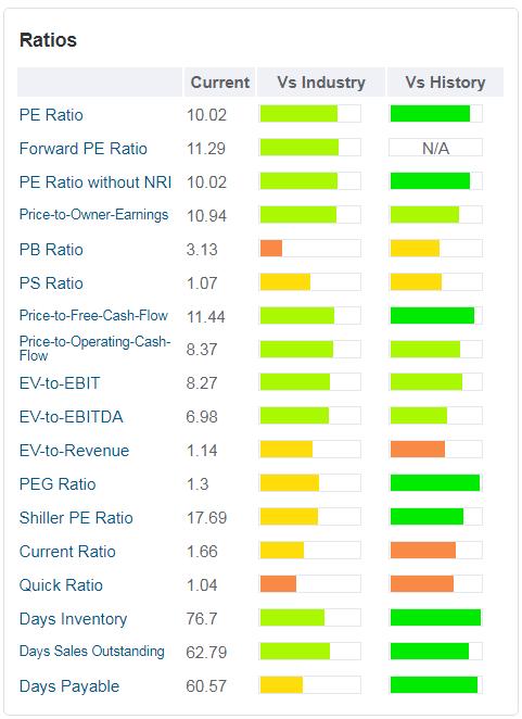 cumminis-grafico-sono rappresentati i principali ratios valutativi