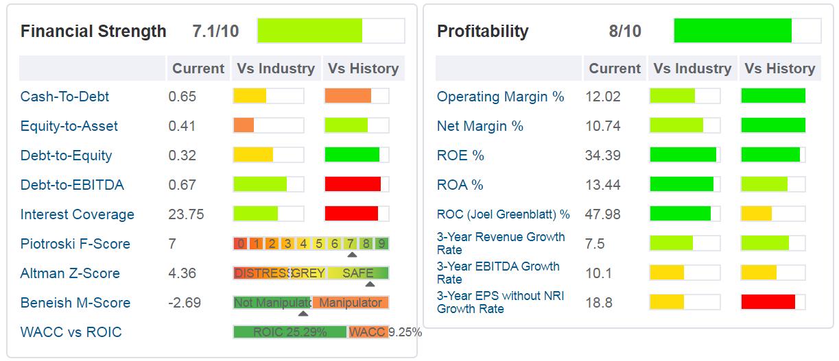 cumminis-tabelle-sono indicati i principali ratios di salute finanziaria, di profittabilità e di crescita