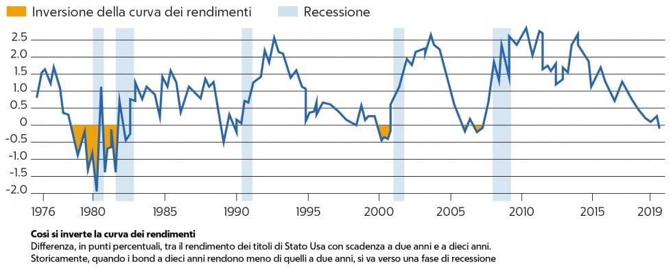 grafico-come si inverte la curva dei rendimenti