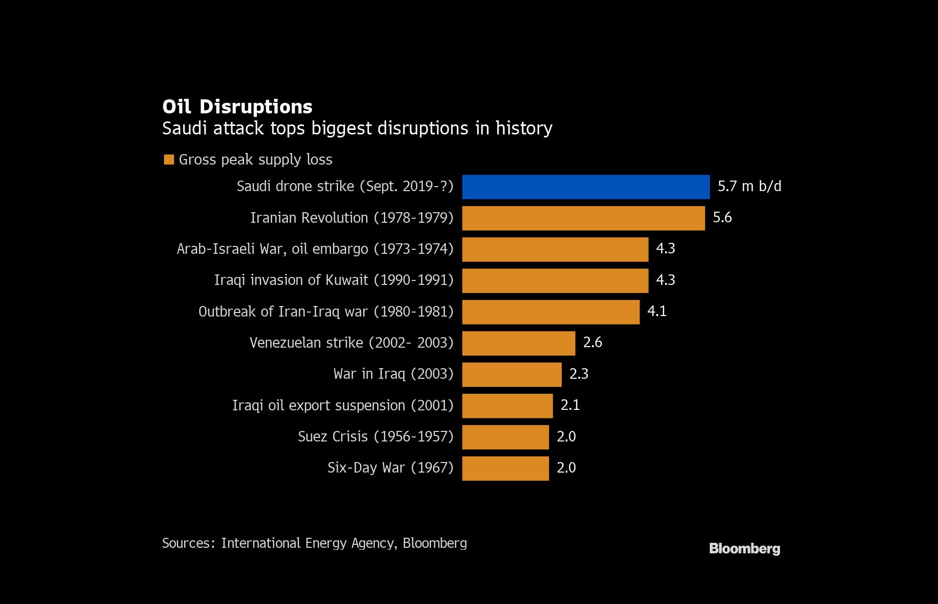 grafico sul petrolio_oil distruptions