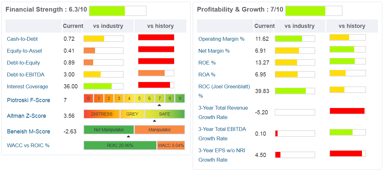 ralph lauren -grafici -sono indicati i principali ratios di salute finanziaria, di profittabilità e di crescita