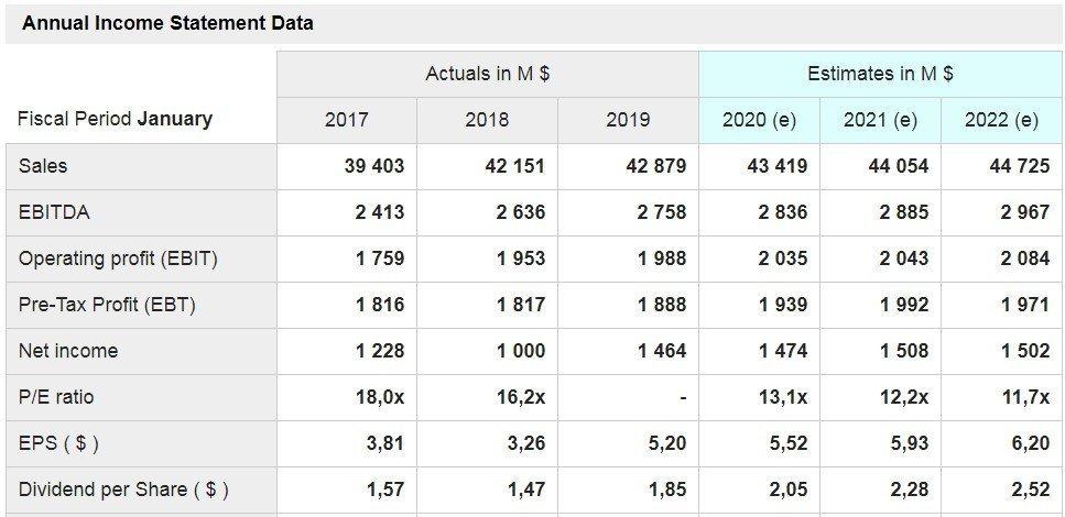Best Buy - grafico - mostrati i dati delle principali voci di conto economico a consuntivo degli ultimi tre anni e quelli stimati per i prossimi tre