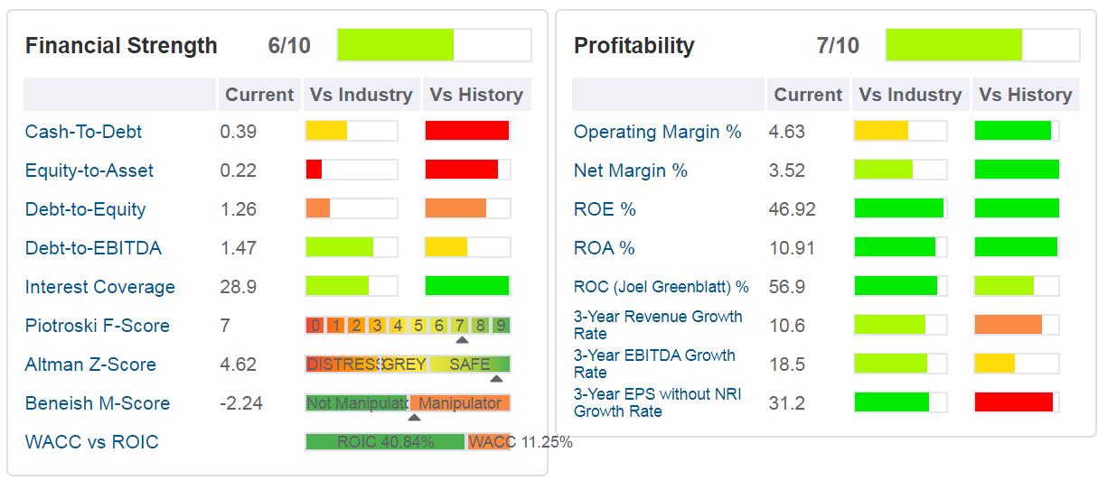 Best Buy - tabella -sono indicati i principali ratios di salute finanziaria, di profittabilità e di crescita