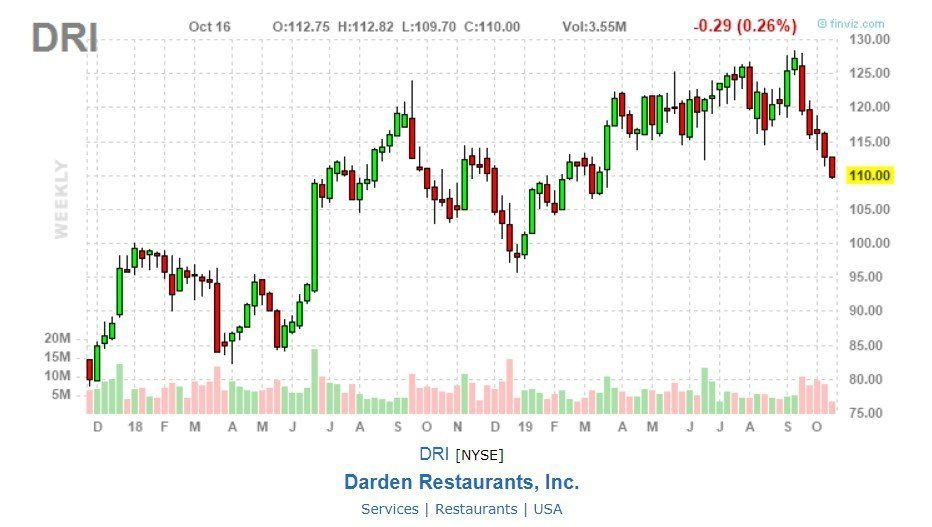 Darden Restaurants (DRI), inc. grafico