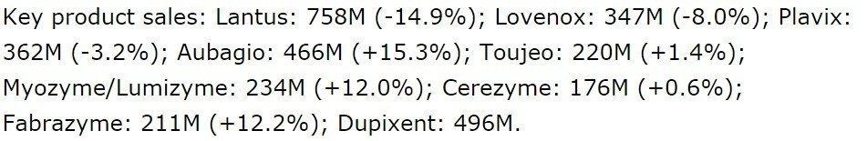 Sanofi - sono mostrate le vendite del Q2 corrispondenti a ciascun prodotto di SNY