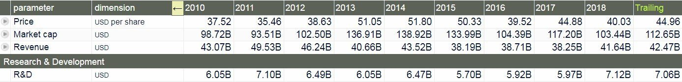 Sanofi - tabella con la dinamica di spese di Ricerca & Sviluppo (ultima riga) di Sanofi dal 2010 ad oggi