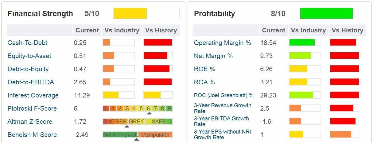 Sanofi -tabella - sono indicati i principali ratios di salute finanziaria, di profittabilità e di crescita