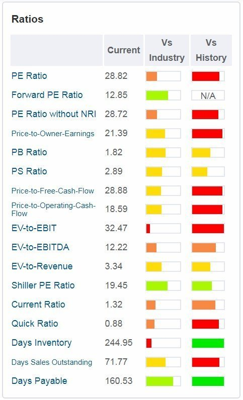 Sanofi - tabella - sono rappresentati i principali ratios valutativi