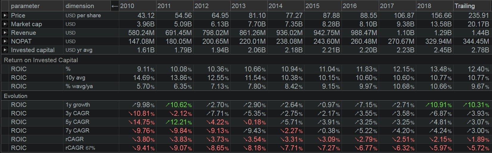 ANSYS (ANSS) - grafico-il ROIC adjusted, ossia il rendimento sul capitale investito e le sue componenti anno per anno