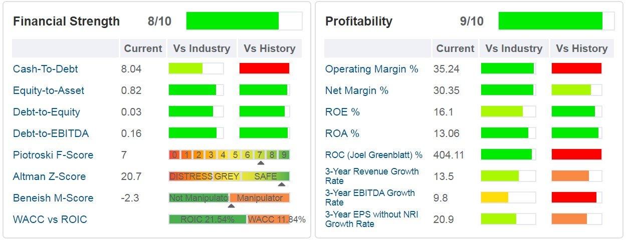 ANSYS (ANSS) - grafico- indicati i principali ratios di salute finanziaria, di profittabilità e di crescita