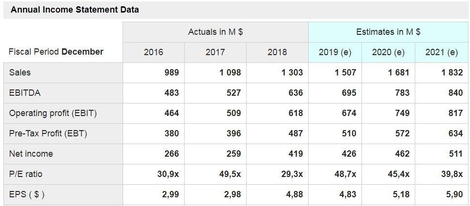 ANSYS (ANSS) - grafico- sono mostrati i dati delle principali voci di conto economico a consuntivo degli ultimi tre anni e quelli stimati per i prossimi tre