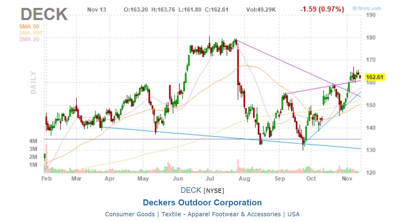 Deckers Outdoor Corp - GRAFICO da finviz