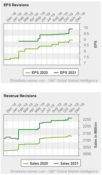 Deckers Outdoor Corp - grafici - mostra le revisioni delle stime per quanto riguarda l'utile per azione -EPS- per l'anno in corso e per l'anno 2020 e le stime per il fatturato