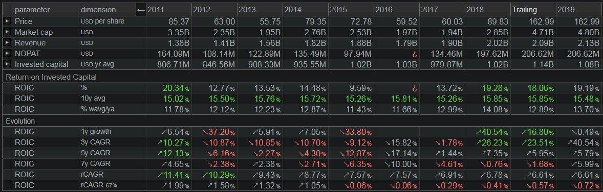Deckers Outdoor Corp - grafico - ROIC adjusted, ossia il rendimento sul capitale investito e le sue componenti anno per anno