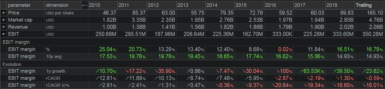 Deckers Outdoor Corp - grafico -mostrata la dinamica del margine operativo
