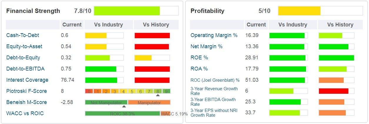 Deckers Outdoor Corp - tabella - indicati i principali ratios di salute finanziaria, di profittabilità e di crescita