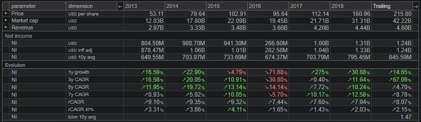 Moody's Corp (MCO) , è mostrata la dinamica dell'utile netto. Notiamo che il tasso di crescita medio annuo dell'utile netto negli ultimi 7 anni è stato pari all'8,78%.