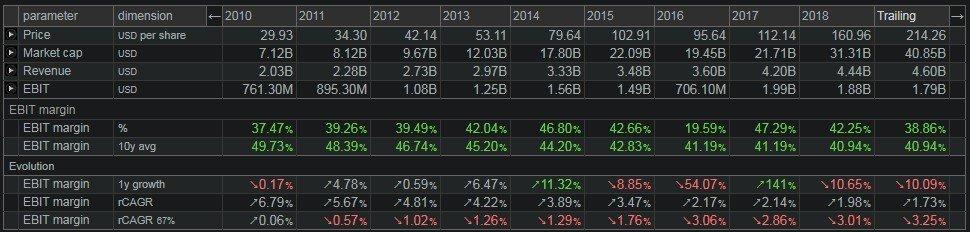 Moody's Corp (MCO) dati - mostrata la dinamica del margine operativo