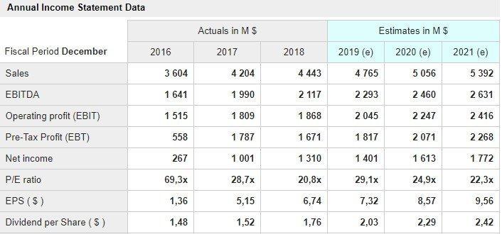 Moody's Corp (MCO) grafico - sono mostrati i dati delle principali voci di conto economico a consuntivo degli ultimi tre anni e quelli stimati per i prossimi tre
