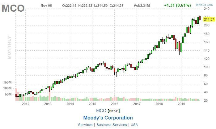 Moody's Corp (MCO) grafico