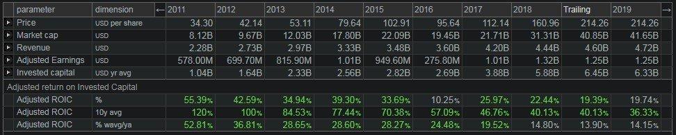 Moody's Corp (MCO) - il ROIC adjusted, ossia il rendimento sul capitale investito e le sue componenti anno per anno