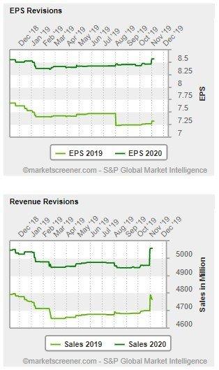 Moody's Corp (MCO) - revisioni delle stime per quanto riguarda l'utile per azione (EPS) per l'anno in corso e per l'anno 2020 e le stime per il fatturato dell'anno in corso e dell'anno prossimo