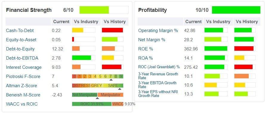 Moody's Corp (MCO) tabella - sono indicati i principali ratios di salute finanziaria, di profittabilità e di crescita