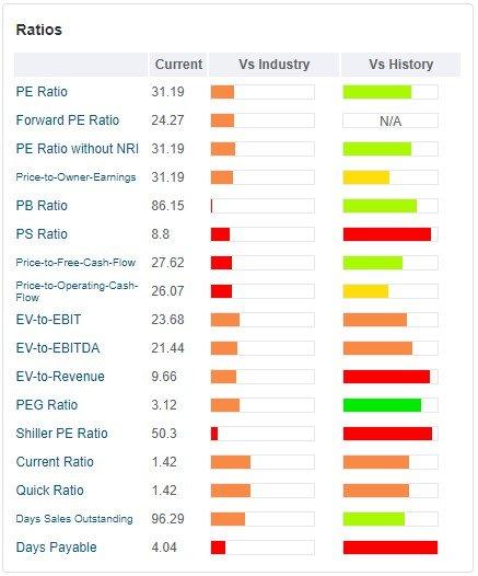 Moody's Corp (MCO) tabella - sono rappresentati i principali ratios valutativi