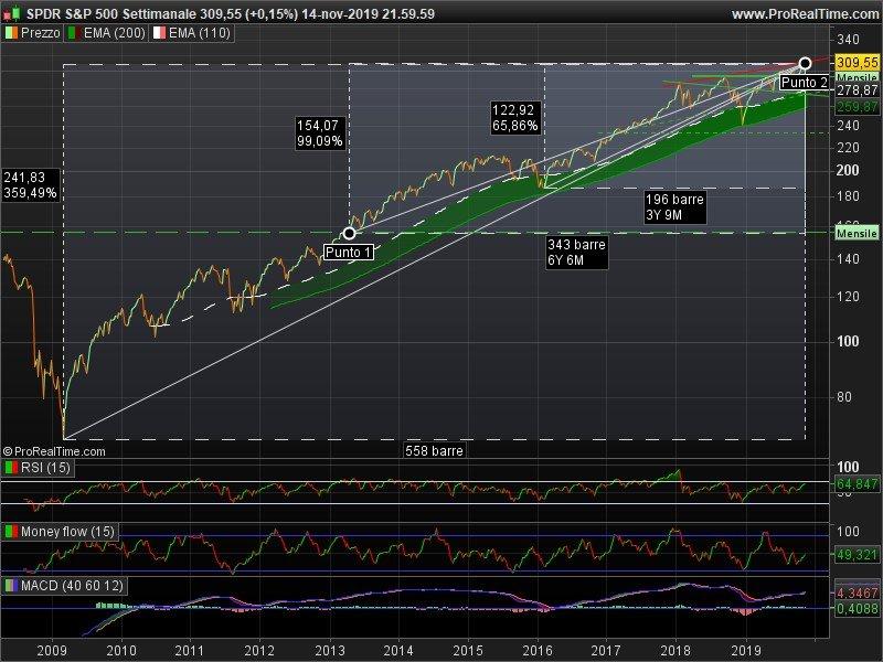 S&P 500 - grafico con crolli e picchi dei valori