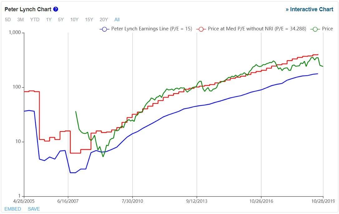 Ulta Beauty - grafico - è mostrato il Peter Lynch Chart